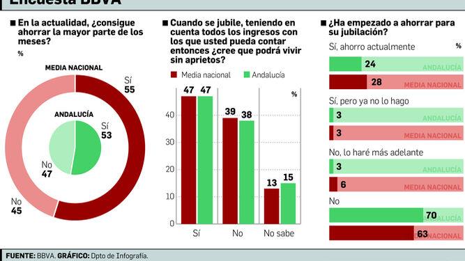 Sólo el 24% de andaluces ahorran para la jubilación pese a preocupar al 81%